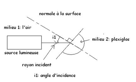 tp refraction seconde