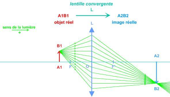 Exemple   le point B1 envoie une infinité de rayon lumineux qui sont déviés  lorsqu il pénètre dans la lentille convergente ( d une paire de lunettes  par ... 666e05381f84